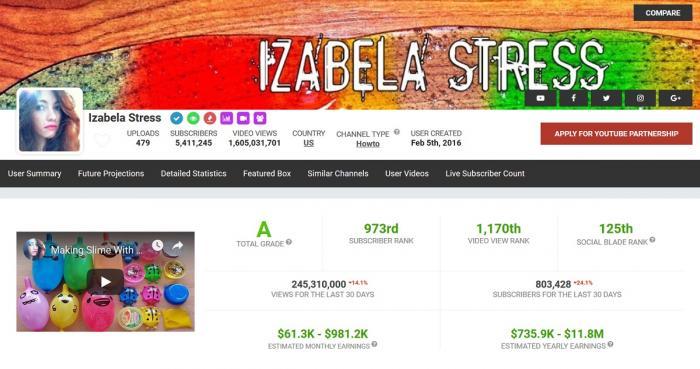 Izabela Stress are câştiguri de peste 50.000 de euro în fiecare lună