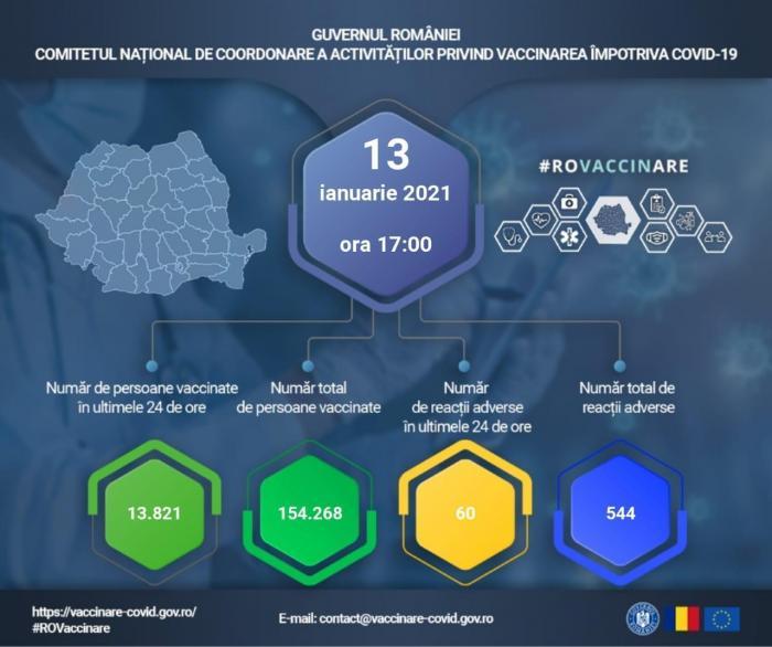 Bilanț vaccinare anti-Covid-19 în România, 13 ianuarie