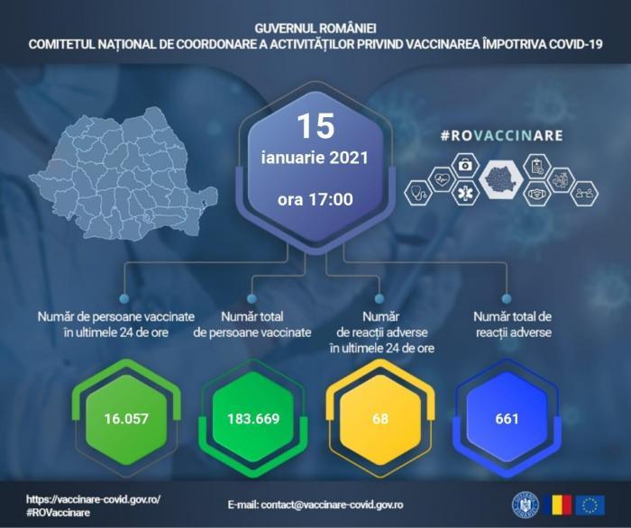 Bilanț vaccinare anti-Covid-19 în România, 15 ianuarie