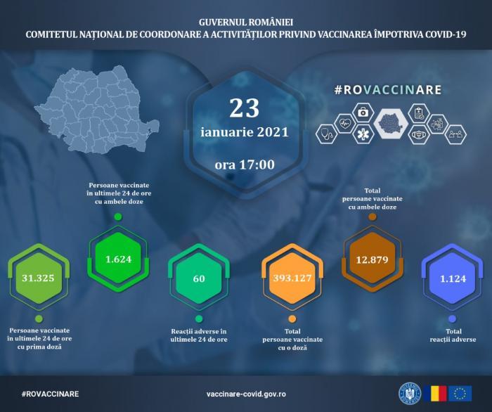 Bilanț vaccinare anti-Covid-19 în România, 23 ianuarie