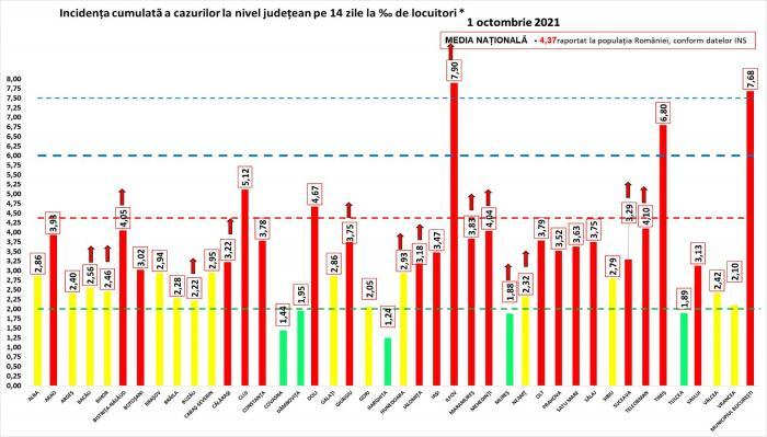 Bilanț coronavirus în România, 1 octombrie. Aproape 11.000 de cazuri noi şi 169 de decese în ultimele 24 de ore