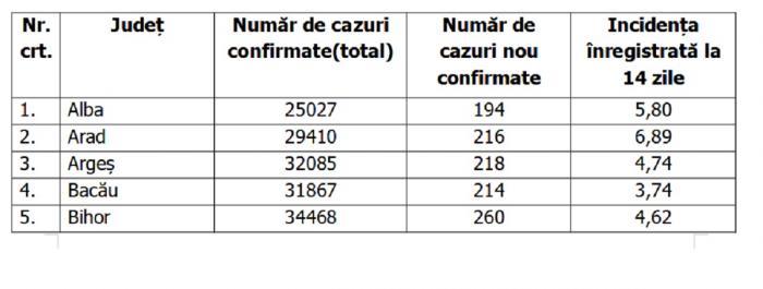 Lista pe judeţe a cazurilor de Covid în România, 10 octombrie 2021
