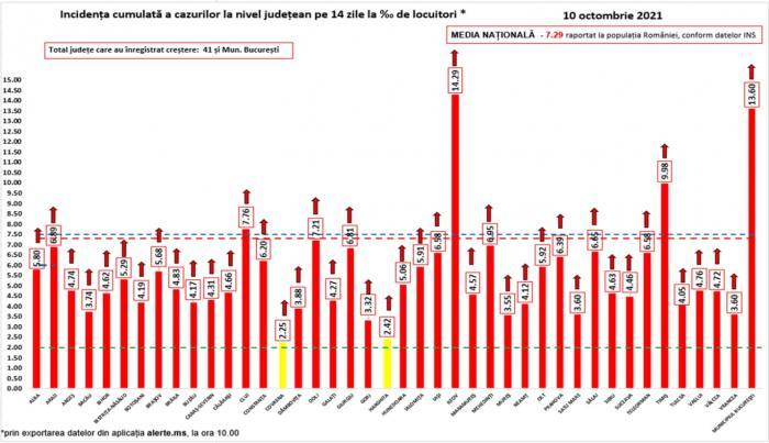Bilanț coronavirus în România, 10 octombrie. 211 de decese și 10.400 cazuri noi, în ultimele 24 de ore