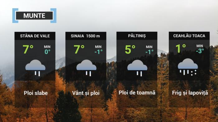 Vremea 12 octombrie. Frigul şi ploile vor pune stăpânire pe întreaga ţară. Minime şi de 2 grade
