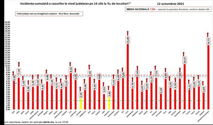 Bilanț coronavirus în România, 12 octombrie. Record de morţi şi cazuri noi: peste 16.000 de infectări şi 440 de decese, în 24 de ore