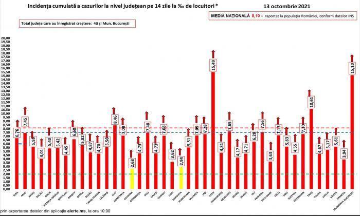 Bilanț coronavirus în România, 13 octombrie. 390 de morţi, din care 351 nevaccinaţi, în ultimele 24 de ore