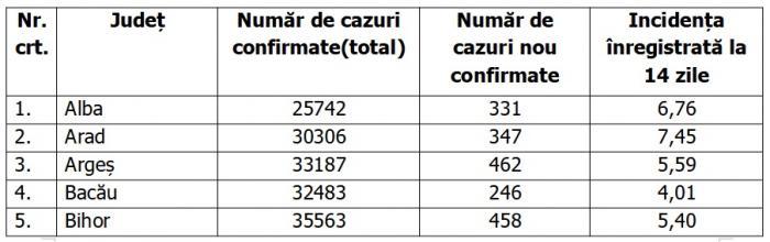 Lista pe judeţe a cazurilor Covid în România, 13 octombrie 2021
