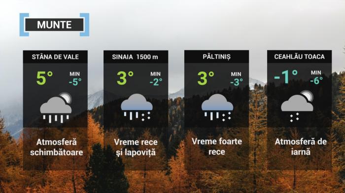 Vremea 14 octombrie. Frig și ceață în cea mai mare pare a țării. Temperaturile scad și până la 0 grade