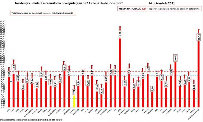 Bilanț coronavirus în România, 14 octombrie. Peste 16.000 de cazuri noi şi 300 de morţi, în ultimele 24 de ore