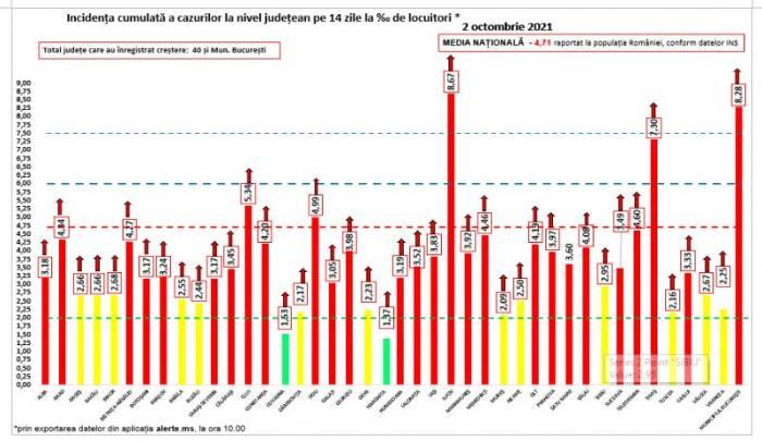 Bilanț coronavirus în România, 2 octombrie. Un nou record de infectări! Peste 12.500 de cazuri noi în ultimele 24 de ore