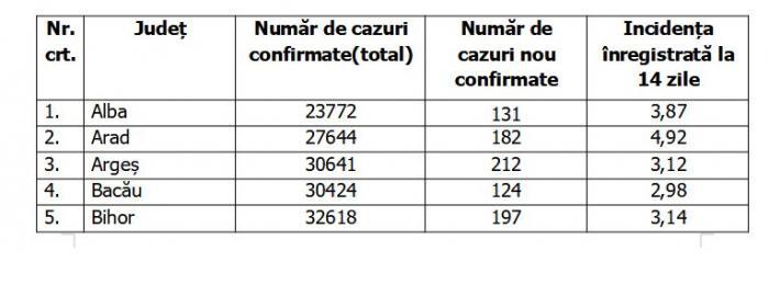 Lista pe judeţe a cazurilor de coronavirus în România, 4 octombrie 2021