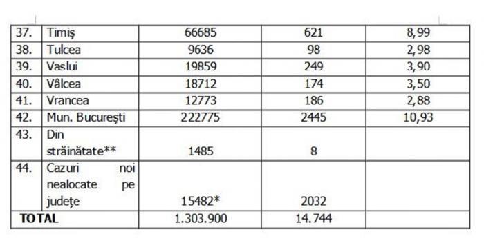 Lista pe judeţe a cazurilor de Covid în România, 6 octombrie 2021
