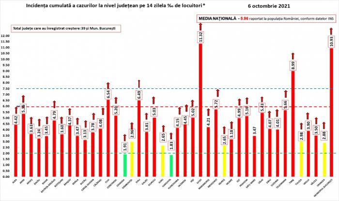 Bilanț coronavirus în România, 6 octombrie. Peste 330 de morţi şi aproape 15.000 de infectări, în ultimele 24 de ore