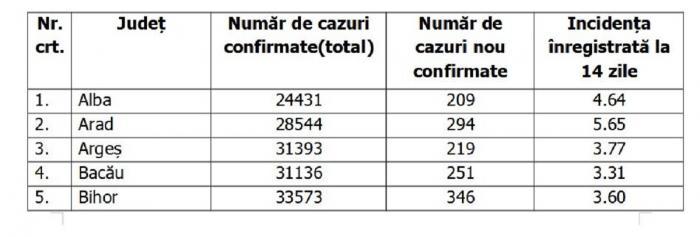Lista pe judeţe a cazurilor de Covid în România, 7 octombrie 2021
