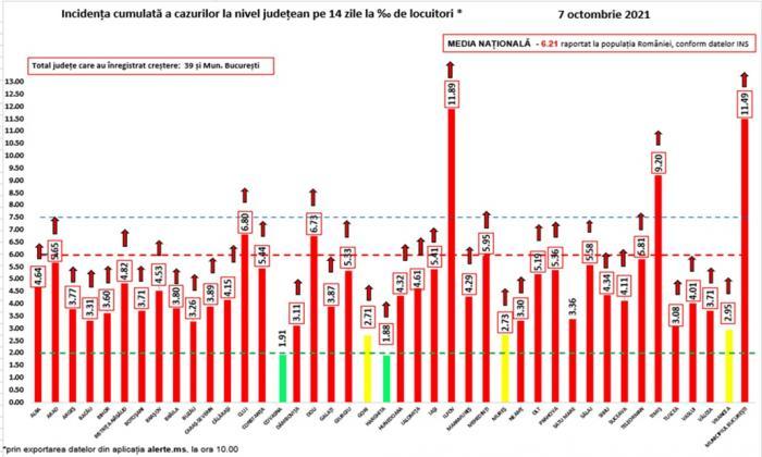 Bilanț coronavirus în România, 7 octombrie. 282 de morţi şi peste 14.400 de infectări, în ultimele 24 de ore