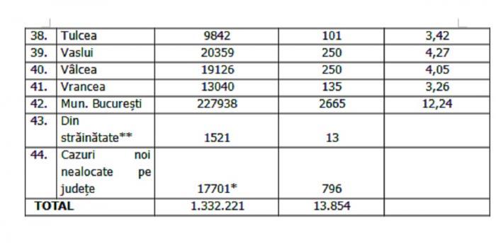 Lista pe judeţe a cazurilor de Covid în România, 8 octombrie 2021