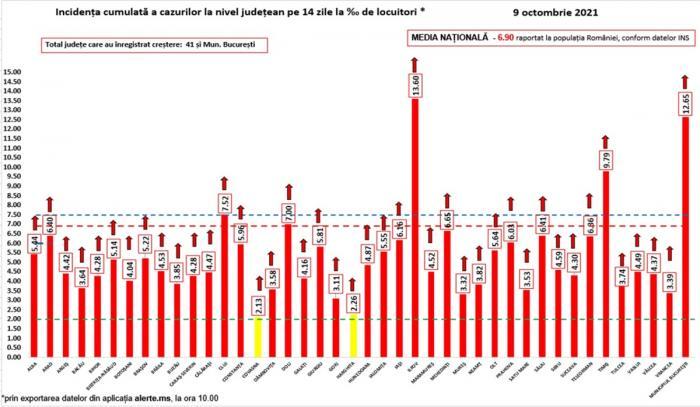 Bilanț coronavirus în România, 9 octombrie. 279 de decese și peste 14.000 de cazuri noi, în ultimele 24 de ore
