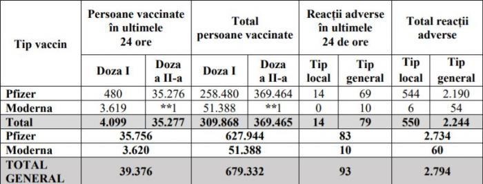 Bilanţ vaccinare anti-Covid în România, 12 februarie: 39.376 persoane vaccinate, 93 reacţii adverse