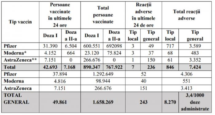 Bilanţ de vaccinare 19 martie