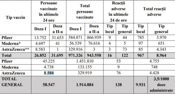 Bilanț vaccinare anti-Covid în România, 27 martie 2021.