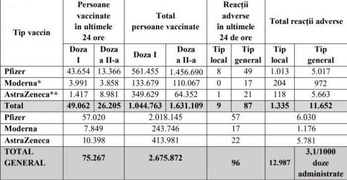 Bilanţ de vaccinare anti-Covid în România, 19 aprilie 2021. Peste 75.000 de persoane vaccinate în ultimele 24 de ore