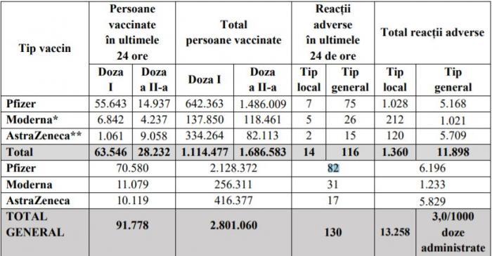 Bilanţ de vaccinare anti-Covid în România, 21 aprilie 2021. Peste 91.000 de persoane vaccinate în ultimele 24 de ore