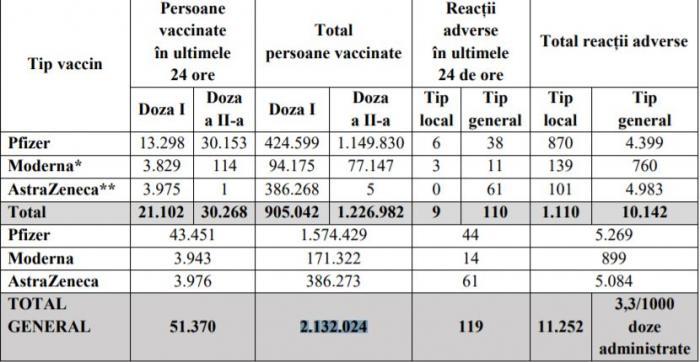 Bilanţ de vaccinare anti-Covid în România, 5 aprilie 2021. Peste 51.000 de persoane vaccinate în ultimele 24 de ore