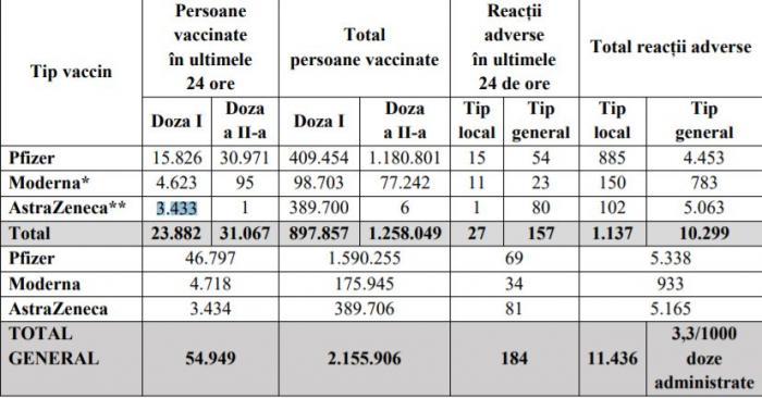 Bilanţ de vaccinare anti-Covid în România, 6 aprilie 2021. 54.949 de persoane vaccinate în ultimele 24 de ore