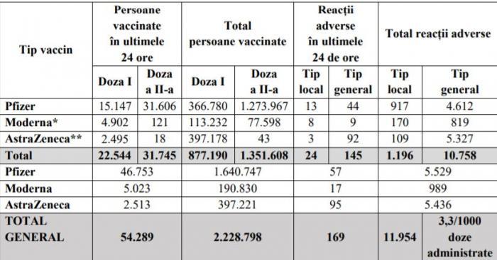 Bilanţ de vaccinare anti-Covid în România, 9 aprilie 2021. 54.289 de persoane vaccinate în ultimele 24 de ore