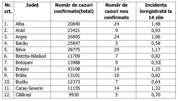Lista pe judeţe a cazurilor de coronavirus în România, 10 mai 2021