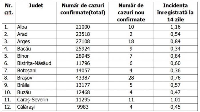 Lista pe judeţe a cazurilor de coronavirus în România, 17 mai 2021