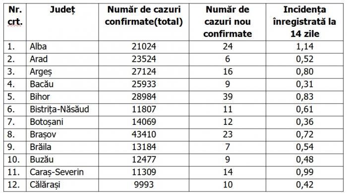 Lista pe judeţe a cazurilor de coronavirus în România, 18 mai 2021