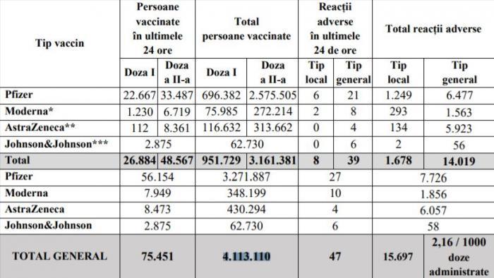 Bilanţ de vaccinare anti-Covid în România, 22 mai 2021. 75.451 de persoane vaccinate în ultimele 24 de ore