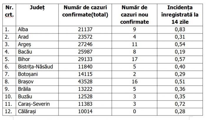 Lista pe judeţe a cazurilor de coronavirus în România, 25 mai 2021