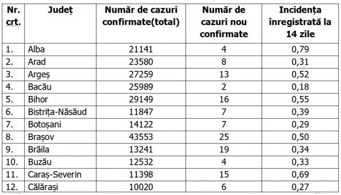 Lista pe judeţe a cazurilor de coronavirus în România, 26 mai 2021
