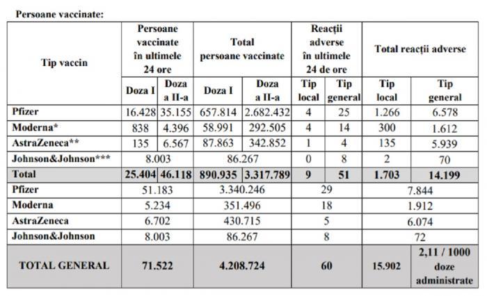 Bilanţ de vaccinare anti-Covid în România, 26 mai 2021. 71.522 de persoane vaccinate în ultimele 24 de ore