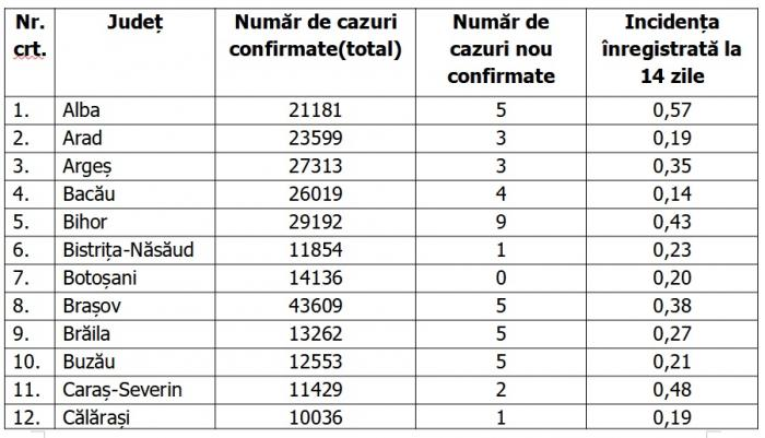 Lista pe judeţe a cazurilor de coronavirus în România, 31 mai 2021
