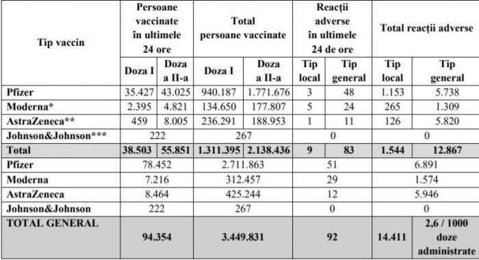 Bilanţ de vaccinare împotriva Covid-19, 5 mai. 94.354 de persoane vaccinate în ultimele 24 de ore