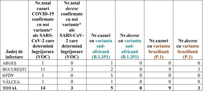 INSP: 30 de decese confirmate cu variante ale SARS-CoV-2 care determină îngrijorare (VOC). Situația pe județe