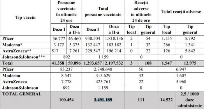 Bilanţ de vaccinare împotriva Covid-19, 6 mai. România a depășit pragul de 100.000 de persoane vaccinate în ultimele 24 de ore