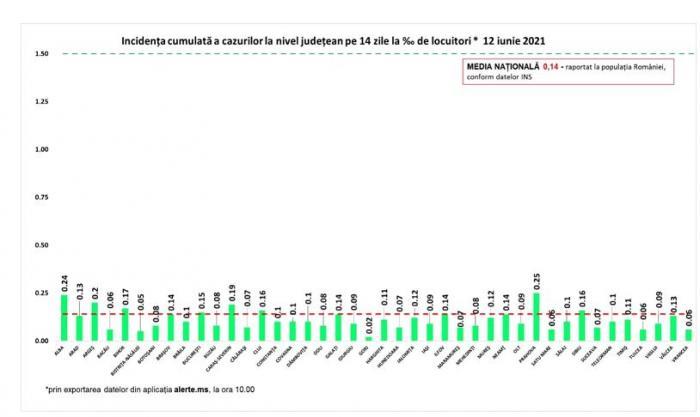 Bilanț coronavirus în România, 12 iunie. 123 de decese şi 127 de cazuri noi  în ultimele 24 de ore