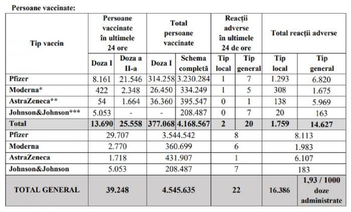 Bilanţ de vaccinare anti-Covid în România, 12 iunie 2021. 39.248 de persoane vaccinate în ultimele 24 de ore