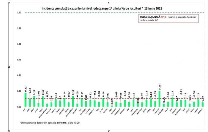 Bilanț coronavirus în România, 13 iunie. 30 de persoane au murit în ultimele 24 de ore