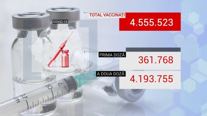 Bilanţ de vaccinare anti-Covid în România, 13 iunie 2021. 31.447 de persoane vaccinate în ultimele 24 de ore