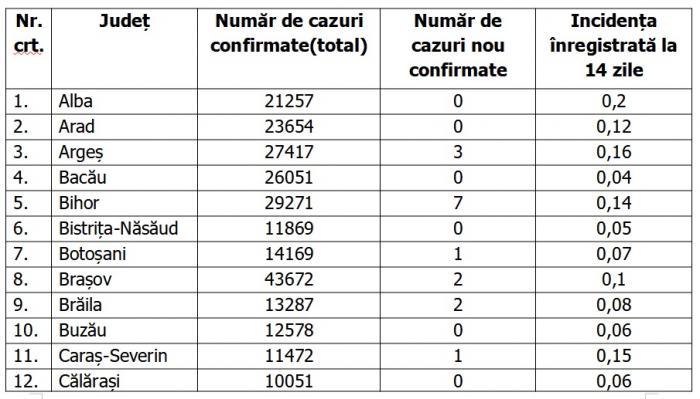 Lista pe judeţe a cazurilor de coronavirus în România, 15 iunie 2021
