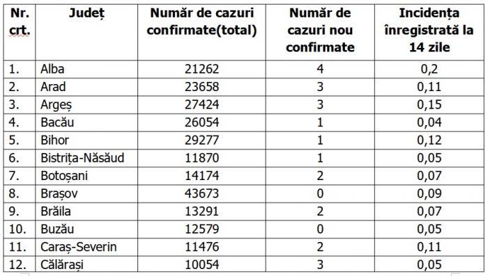 Lista pe judeţe a cazurilor de coronavirus în România, 17 iunie 2021