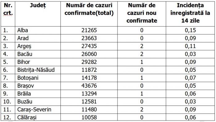 Lista pe judeţe a cazurilor de coronavirus în România, 21 iunie 2021
