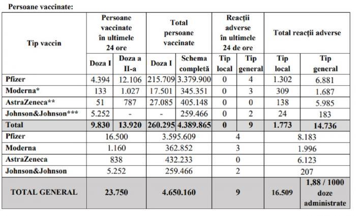 Bilanţ de vaccinare anti-Covid în România, 22 iunie 2021. 23.750 de persoane vaccinate și 9 reacții adverse