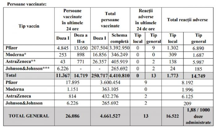 Bilanţ de vaccinare anti-Covid în România, 23 iunie 2021. 26.086 de persoane vaccinate și 13 reacții adverse