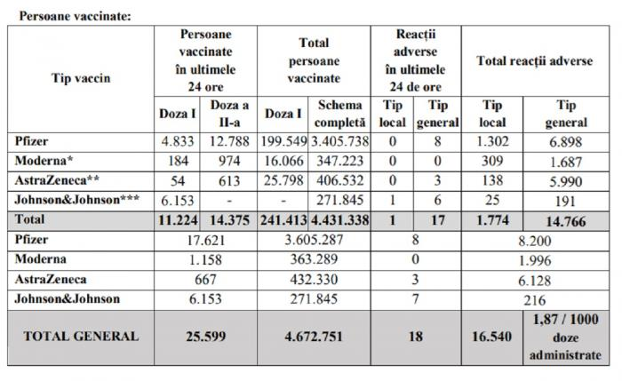 Bilanţ de vaccinare anti-Covid în România, 24 iunie 2021. 25.599 de persoane vaccinate și 18 reacții adverse